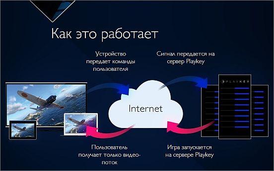 playkey-net